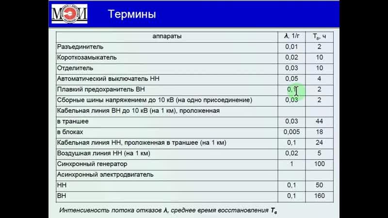 Оборудование и принципы построения систем электроснабжения Типовые схемы ГПП состав оборудования zlHnV6h4K4