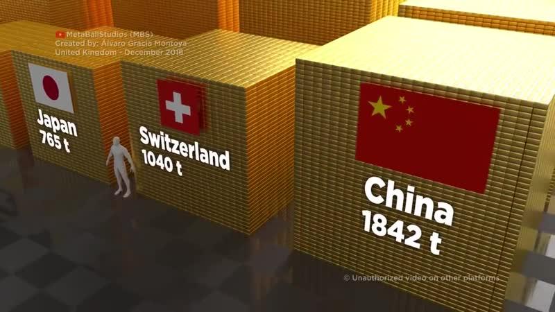 Сравнение стран по запасам золота