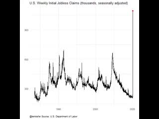 Темпы роста безработицы в США за последние 50 лет