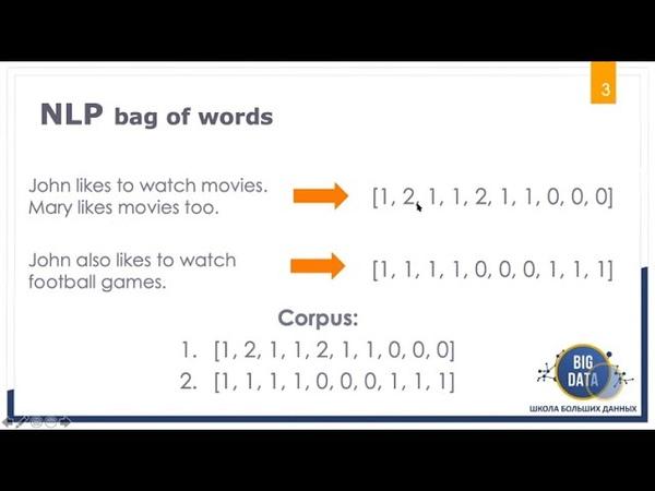 NLP Решение задачи классификации твитов векторные представления текстов Школа Больших Данных