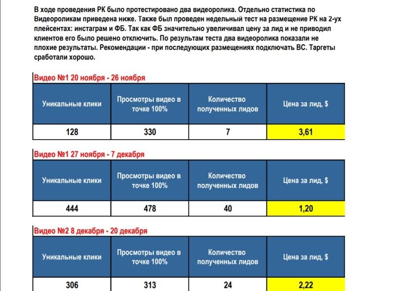 Кейс: Как получить 236 заявок на организацию свадеб в Минске по 176 рос. руб за 2 месяца?, изображение №10