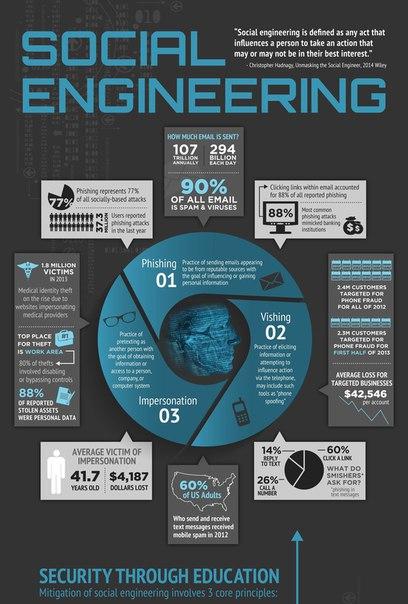 Social Engineering - The Art of Human Hacking