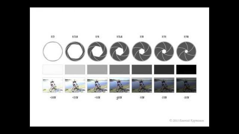 формулы диафрагмы для фотографов дирижабль самое