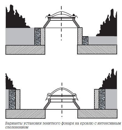 Кровельные примыкания в деталях: советы и указания по проектированию и устройству зенитных фонарей