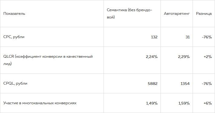 Как можно увеличить число лидов благодаря автотаргетингу в Яндекс.Директе, изображение №3