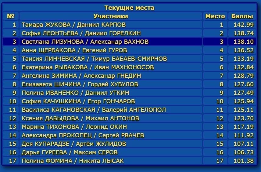 Российские соревнования сезона 2019-2020 (общая)  - Страница 2 KHEnTN1Y4-k