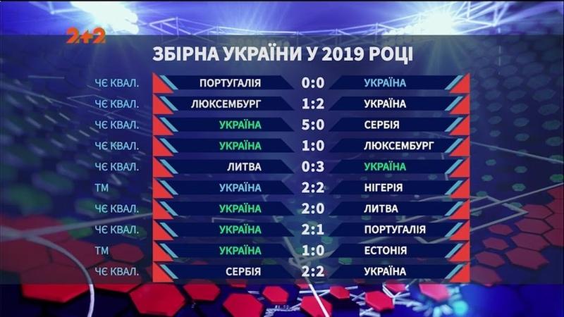 Жодної поразки у 2019 році яким був шлях збірної України на Євро 2020