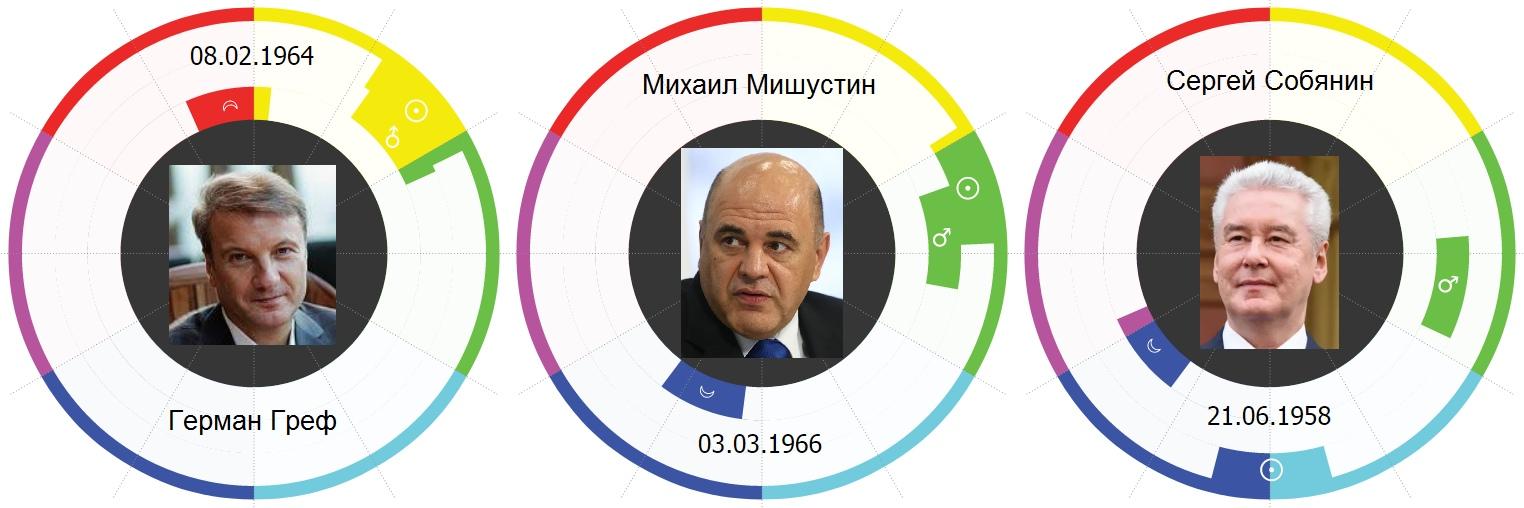 Греф, Мишустин, Собянин