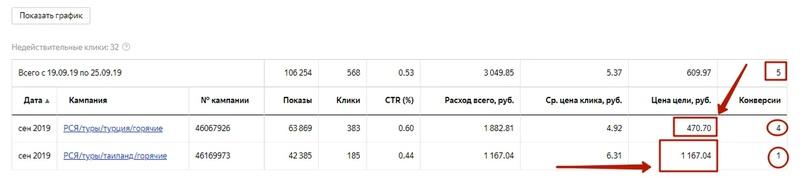 [Кейс] Снижаем стоимость лида для турагенства в 10 раз, изображение №4