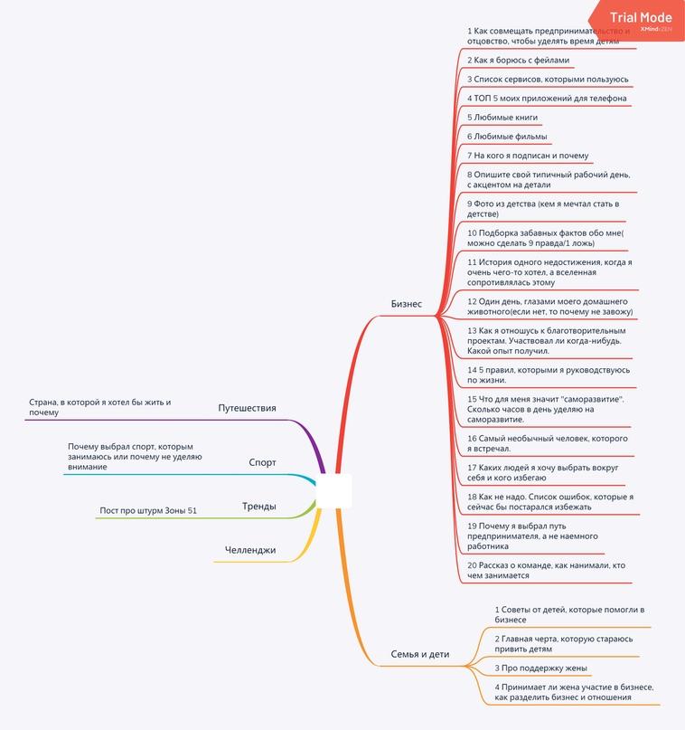 [Кейсы] по составлению контент-плана для социальных сетей., изображение №3