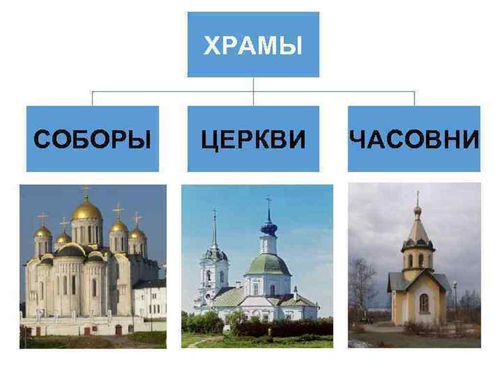 Чем отличаются храм, церковь, собор и часовня?