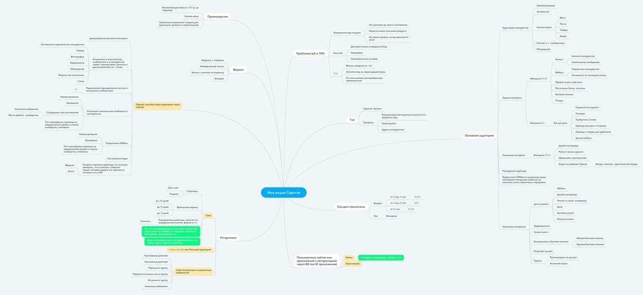 Mind-карта целевой аудитории и способов для её поиска