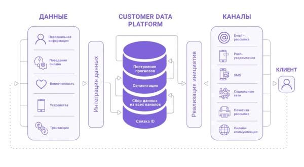 CDP – централизованное хранение данных о клиентах: зачем это вашему бизнесу?, изображение №1