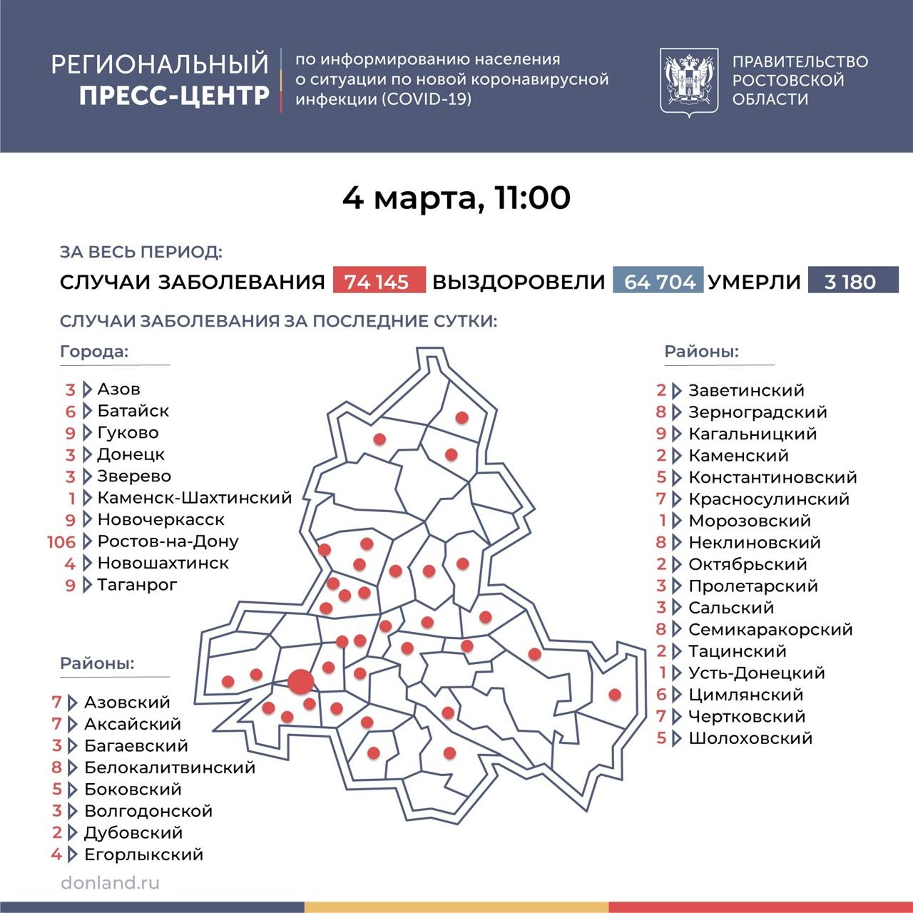 На Дону число инфицированных COVID-19 выросло на 271, в Таганроге 9 новых случаев