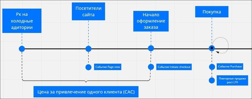 Путь клиента (Customer Journey Map)