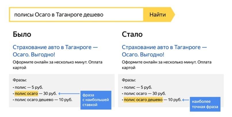 Изменения в принципе выбора фраз и объявления на поиске в Яндекс.Директ., изображение №1