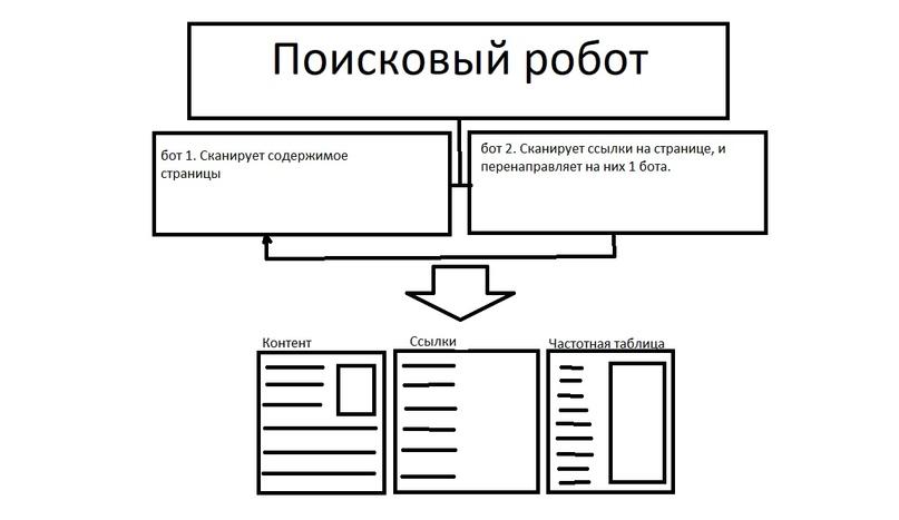 Part I— Введение в seo и процессы работы поисковых систем, image #3