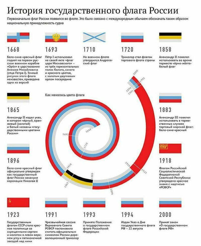 На этой визуализации показана история флага России