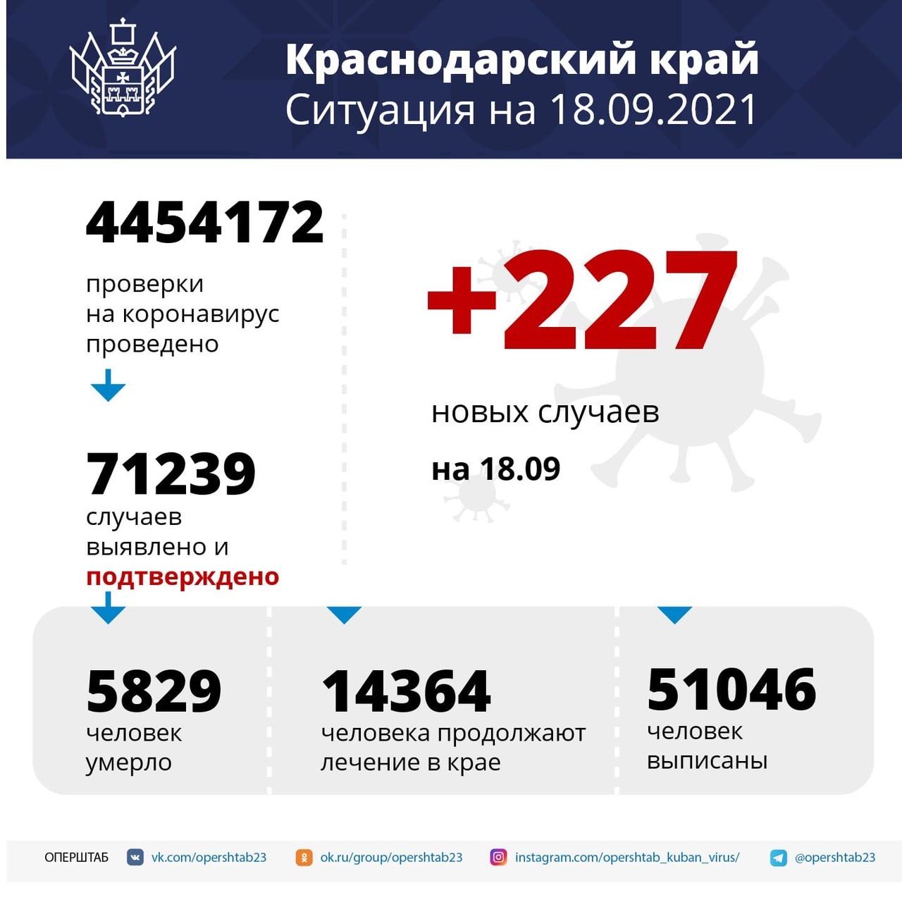За последние сутки в крае подтвердили 227 новых...